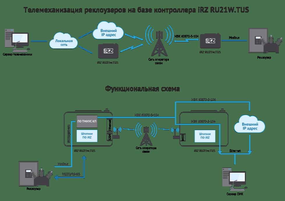 Телемеханизация реклоузеров на базе контроллера iRZ RU21W.TUS