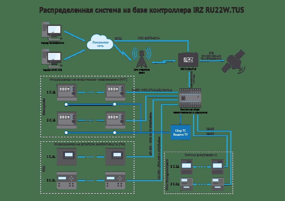 Распределенная система на базе контроллера iRZ RU22W.TUS