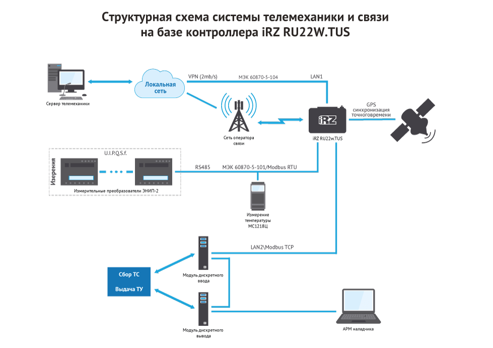 Структурная схема системы телемеханики и связи на базе контроллера iRZ RU22W.TUS