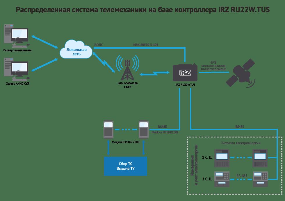 Распределенная система телемеханики на базе контроллера iRZ RU22W.TUS